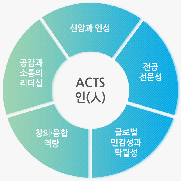 ACTS 핵심역량